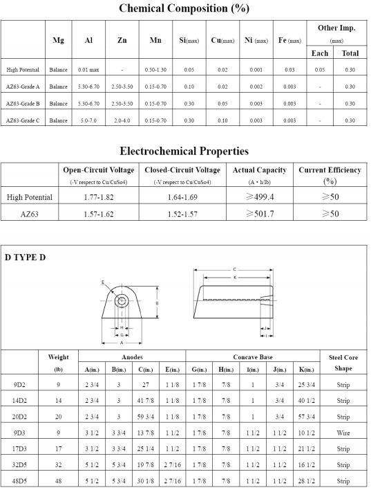 high-potential-composition-properties-chart